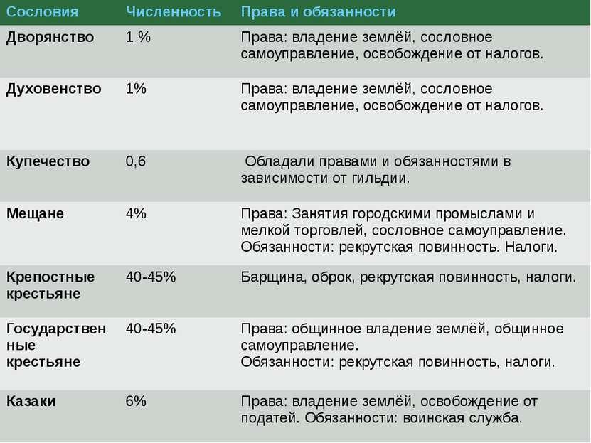Сословия Численность Права и обязанности Дворянство 1% Права: владение землёй...