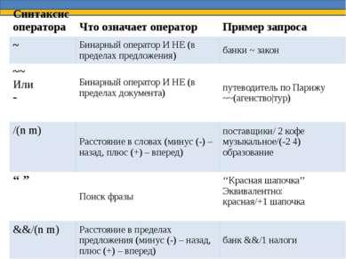 Синтаксис оператора Что означает оператор Пример запроса ~ Бинарный оператор ...