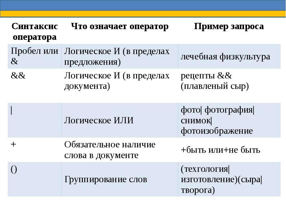 Синтаксис оператора Что означает оператор Пример запроса Пробел или & Логичес...
