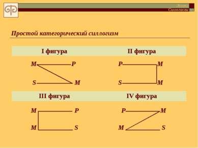 Простой категорический силлогизм М Р S М М Р S М М Р S М М Р S М Логика Силло...