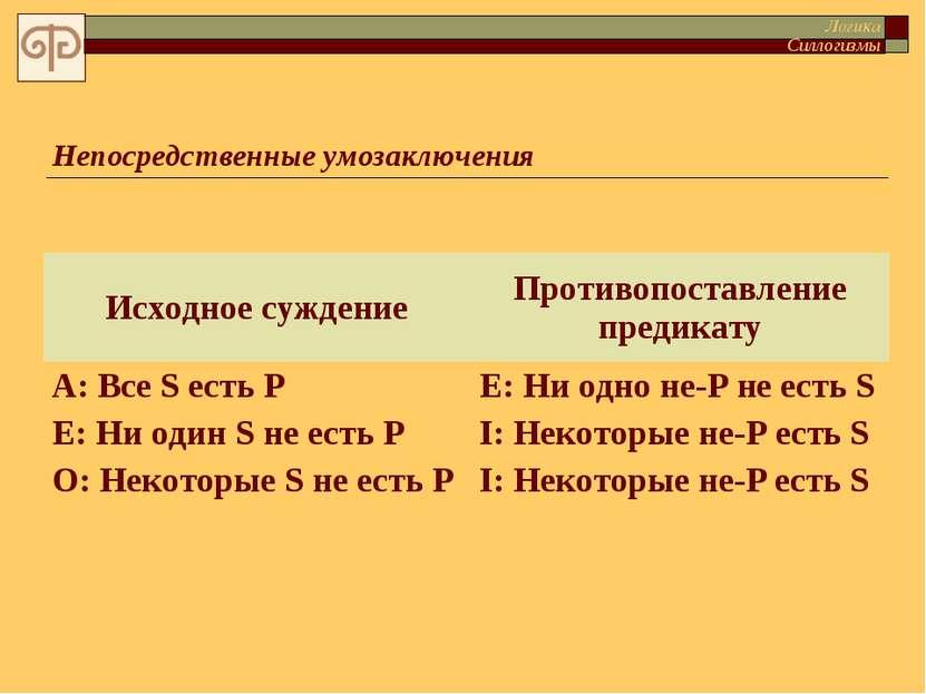 Непосредственные умозаключения Логика Силлогизмы Исходное суждение Противопос...