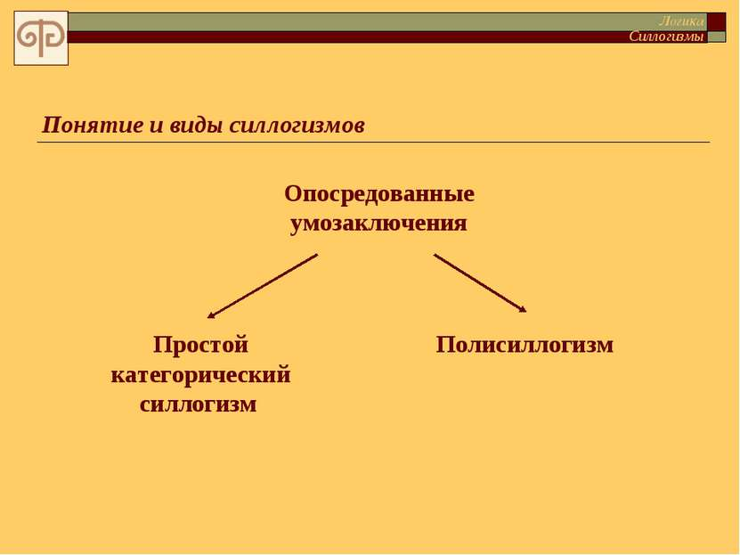 Понятие и виды силлогизмов Опосредованные умозаключения Простой категорически...