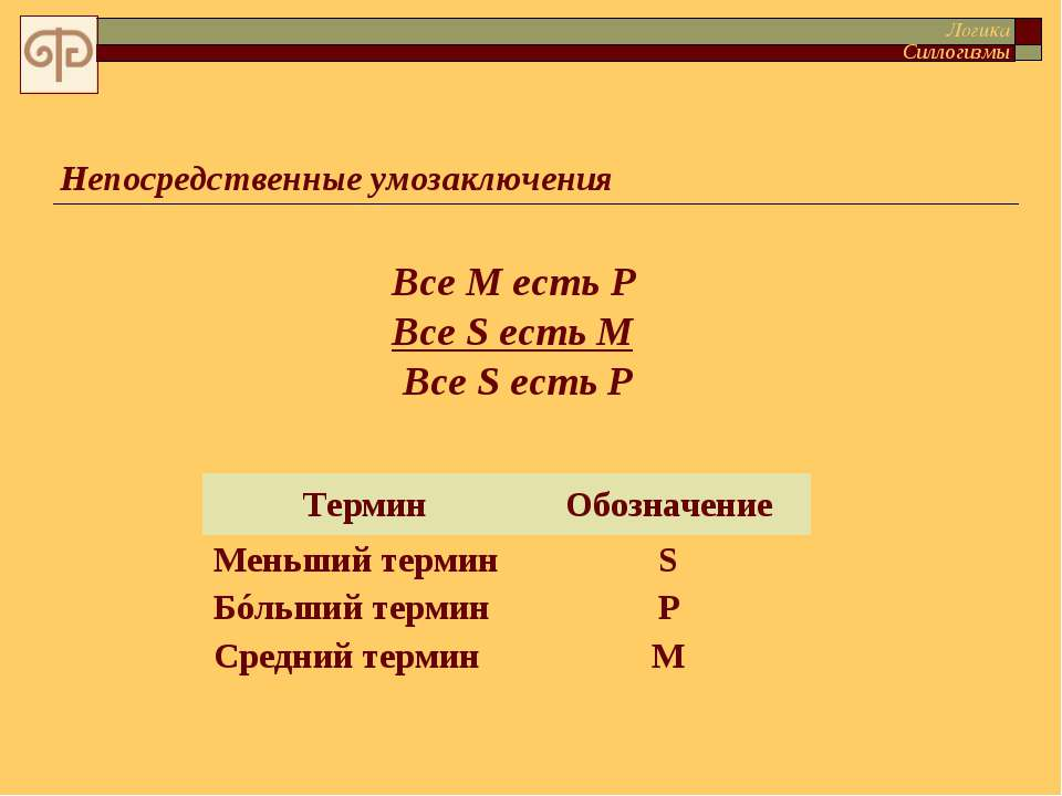 Непосредственные умозаключения Все M есть P Все S есть M Все S есть P Логика ...