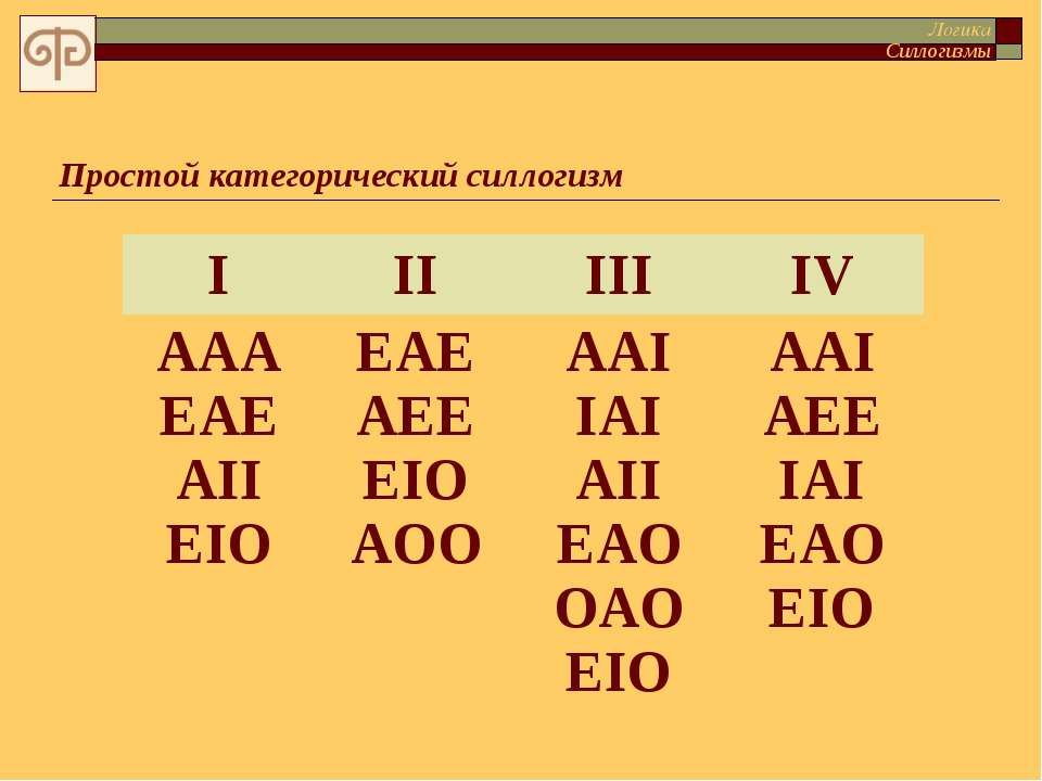 Простой категорический силлогизм Логика Силлогизмы I II III IV AAA EAE AII EI...
