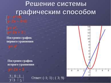 Решение системы графическим способом Построим график первого уравнения y= x2 ...