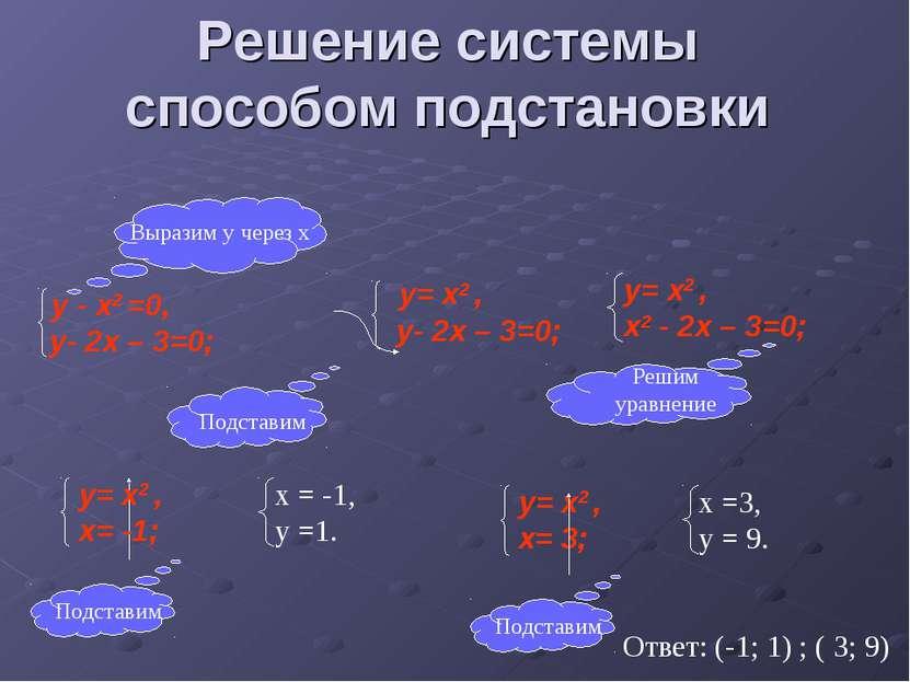 Решение системы способом подстановки Ответ: (-1; 1) ; ( 3; 9)