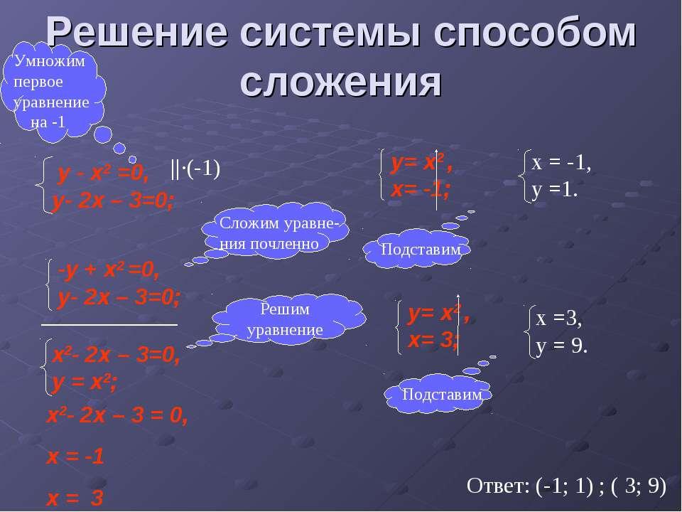 Решение системы способом сложения ____________ -у + x2 =0, у- 2x – 3=0; ||·(-...