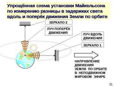 Упрощённая схема установки Майкельсона по измерению разницы в задержках света...