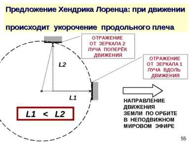 Предложение Хендрика Лоренца: при движении происходит укорочение продольного ...