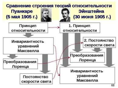 Сравнение строения теорий относительности Пуанкаре Эйнштейна (5 мая 1905 г.) ...