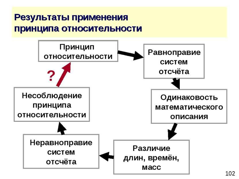 Результаты применения принципа относительности Принцип относительности Равноп...