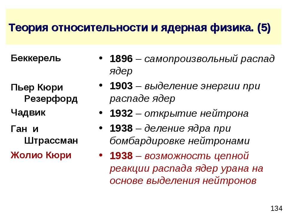 Теория относительности и ядерная физика. (5) 1896 – самопроизвольный распад я...