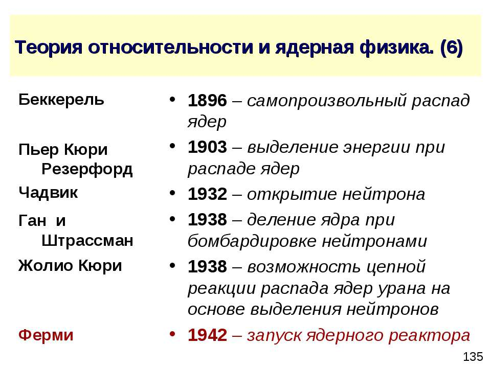 Теория относительности и ядерная физика. (6) 1896 – самопроизвольный распад я...