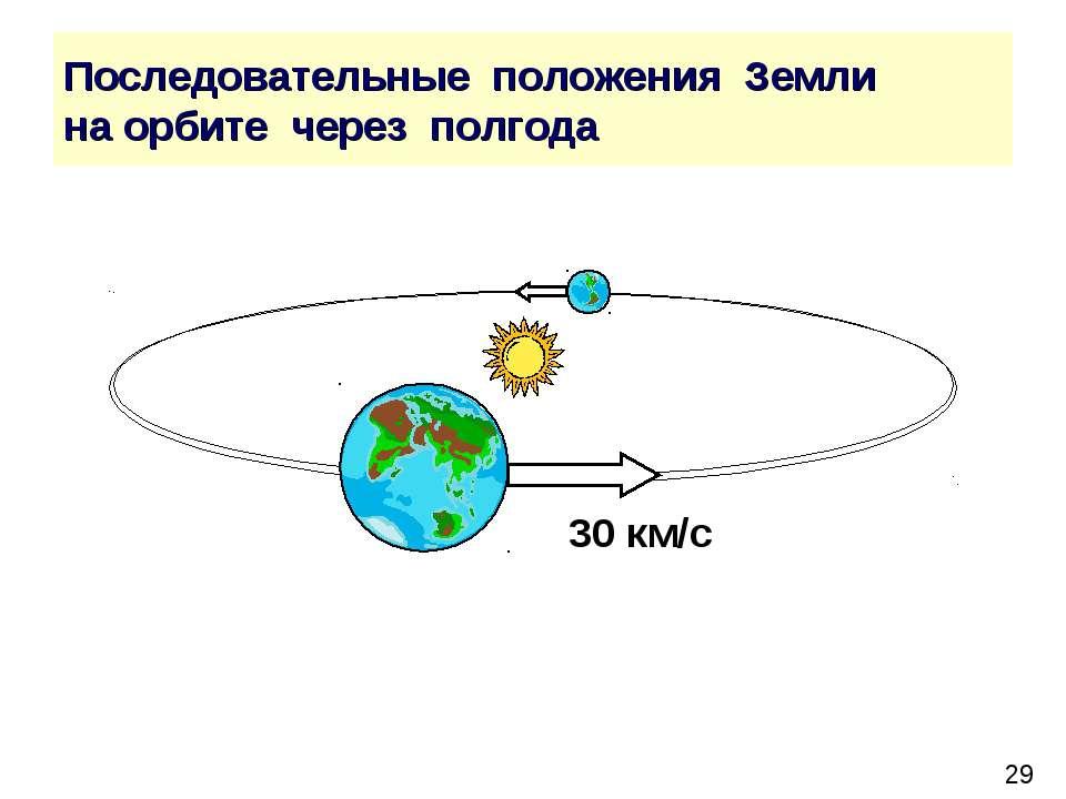 Последовательные положения Земли на орбите через полгода 30 км/с