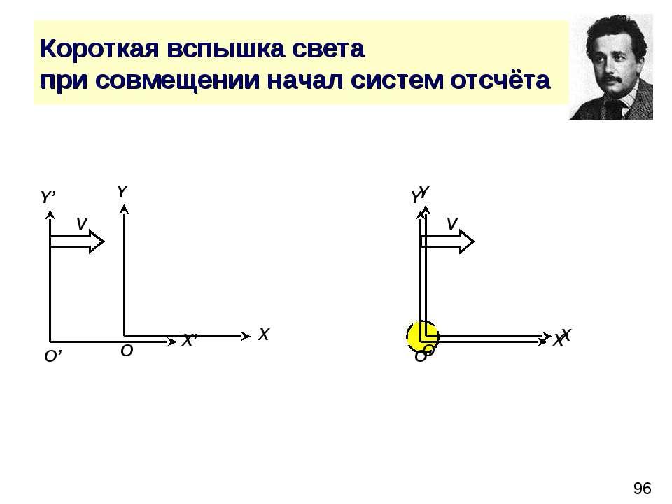 Короткая вспышка света при совмещении начал систем отсчёта