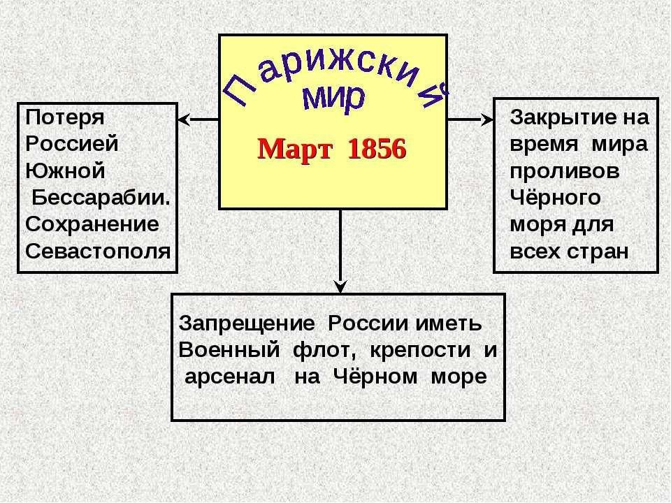 Март 1856 Потеря Россией Южной Бессарабии. Сохранение Севастополя Закрытие на...