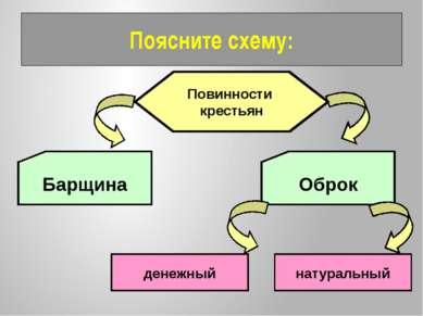 Поясните схему: Повинности крестьян Барщина Оброк денежный натуральный