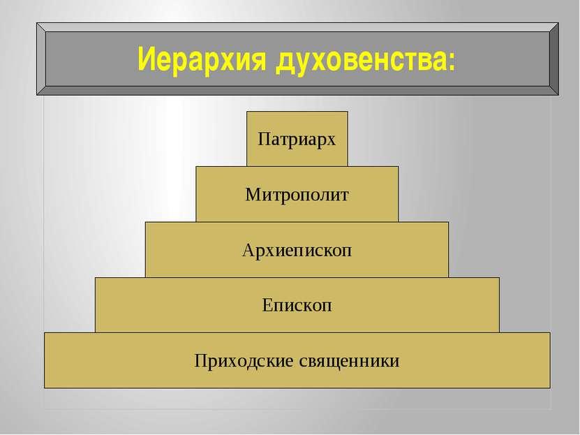 Иерархия духовенства Иерархия духовенства: