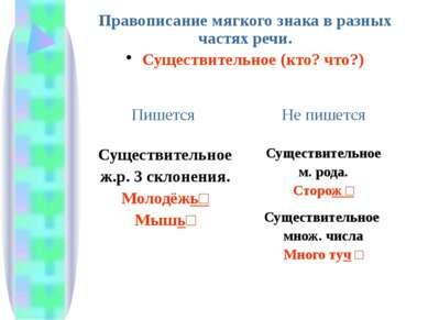 Правописание мягкого знака в разных частях речи. Существительное (кто? что?) ...