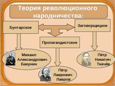 Теория революционного народничества: Бунтарское Пропагандистское Заговорщицко...