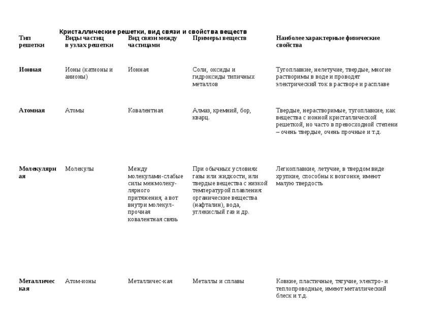 Кристаллические решетки, вид связи и свойства веществ Тип решетки Виды частиц...