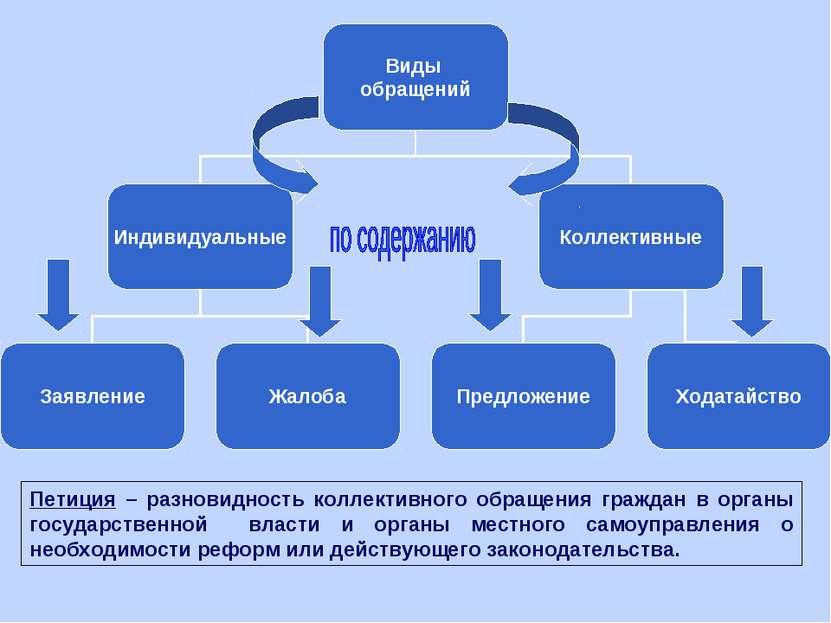 тренировках, организация работы с обращениями гражданами в соц защиту Игоря