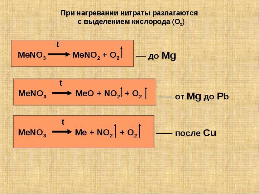 При нагревании нитраты разлагаются с выделением кислорода (O2) t MeNO3 MeNO2 ...