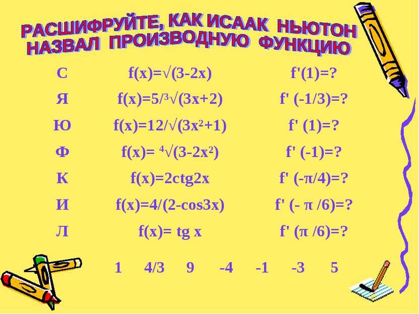 С f(x)=√(3-2x) f'(1)=? Я f(x)=5/³√(3x+2) f' (-1/3)=? Ю f(x)=12/√(3x²+1) f' (1...