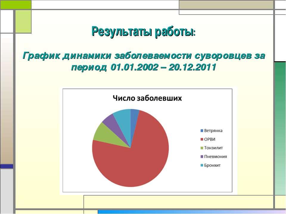 Результаты работы: График динамики заболеваемости суворовцев за период 01.01....