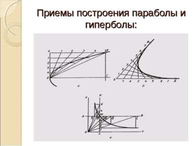 Приемы построения параболы и гиперболы: