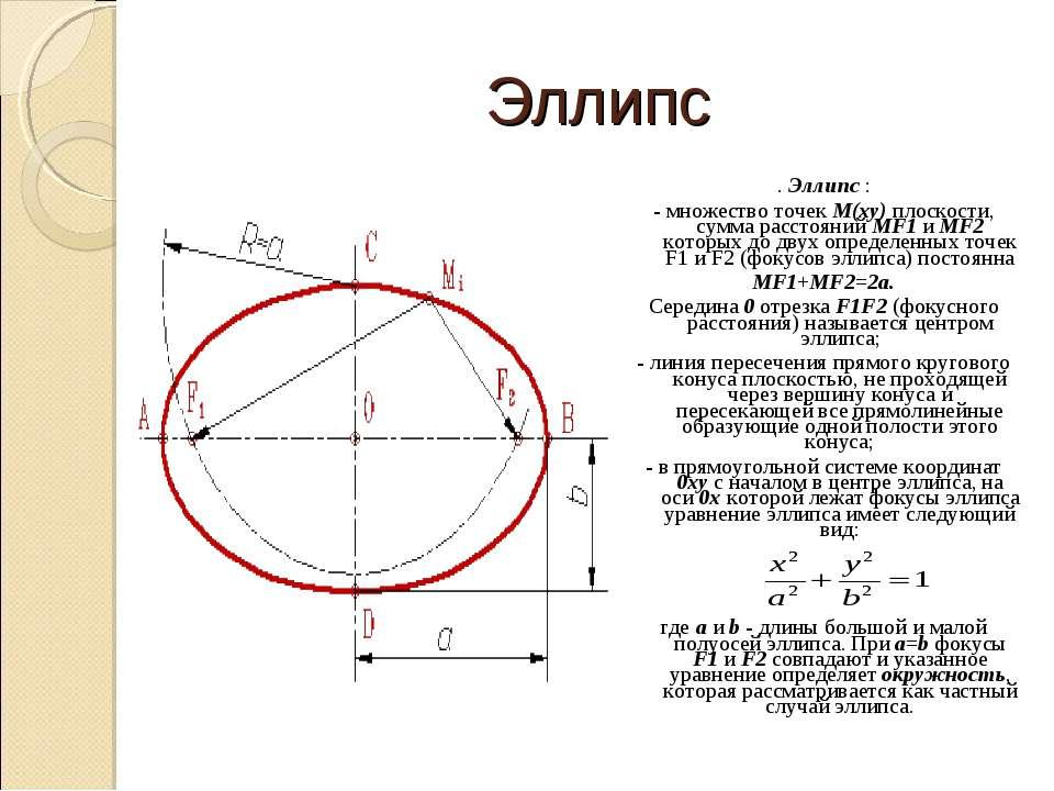 Эллипс . Эллипс : - множество точек М(xy) плоскости, сумма расстояний МF1 и М...