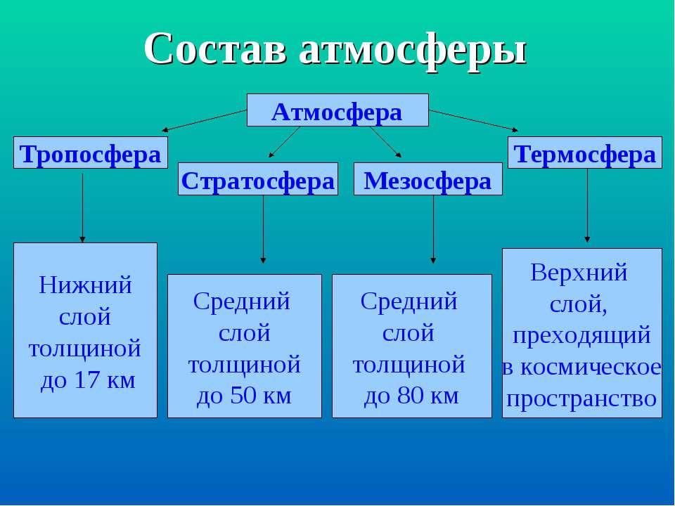 Состав атмосферы Атмосфера Тропосфера Нижний слой толщиной до 17 км Стратосфе...