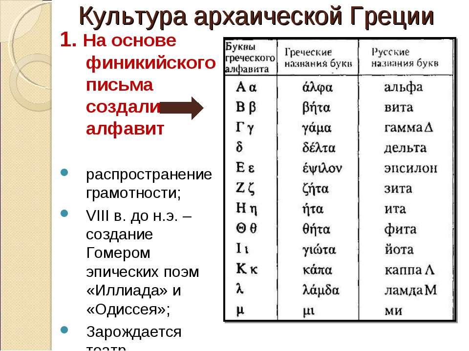 Культура архаической Греции 1. На основе финикийского письма создали алфавит ...
