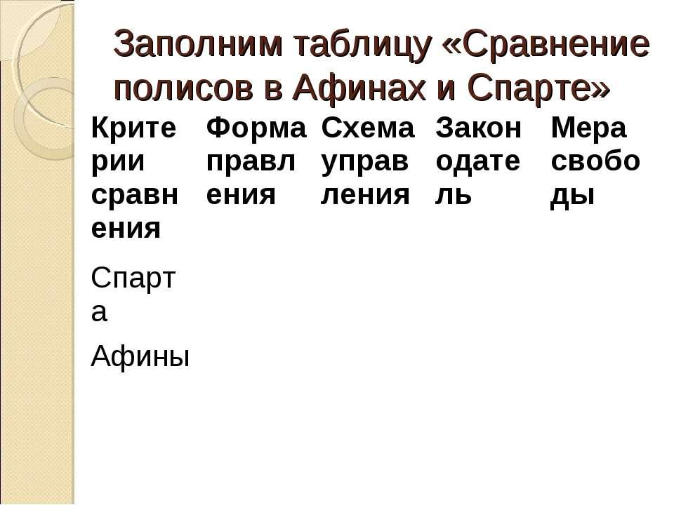 Заполним таблицу «Сравнение полисов в Афинах и Спарте» Критерии сравнения Фор...
