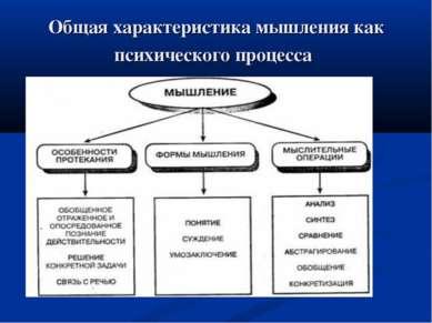 Общая характеристика мышления как психического процесса