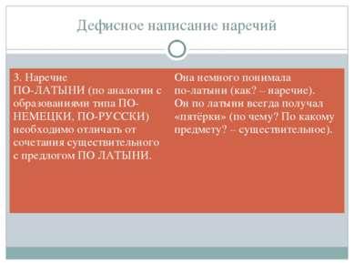 Дефисное написание наречий 3. Наречие ПО-ЛАТЫНИ (по аналогии с образованиями ...