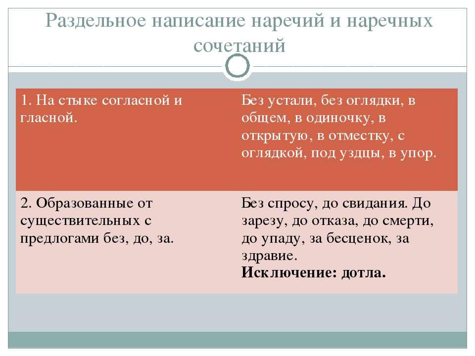 Раздельное написание наречий и наречных сочетаний 1. На стыке согласной и гла...