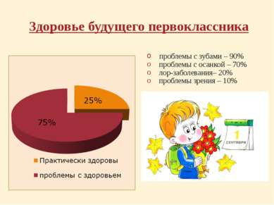Здоровье будущего первоклассника проблемы с зубами – 90% проблемы с осанкой –...