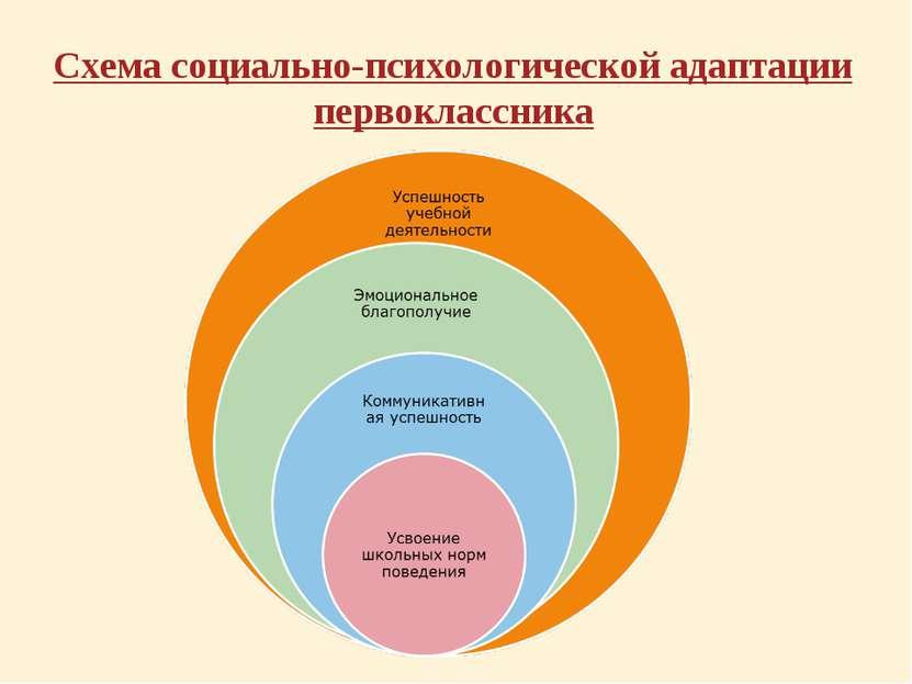 Схема социально-психологической адаптации первоклассника