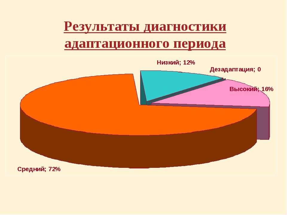 Результаты диагностики адаптационного периода