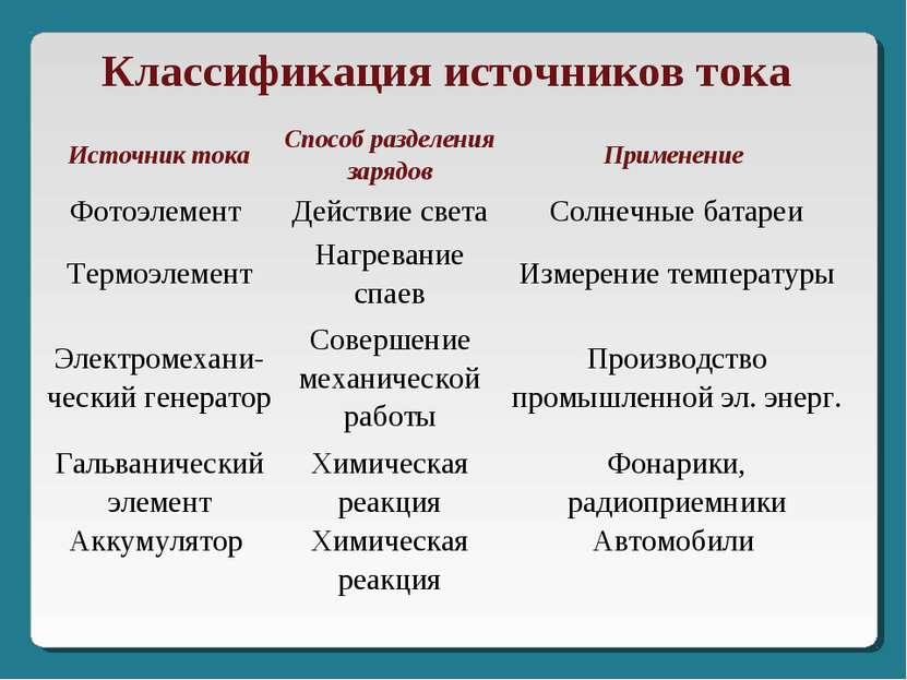 Классификация источников тока Источник тока Способ разделения зарядов Примене...