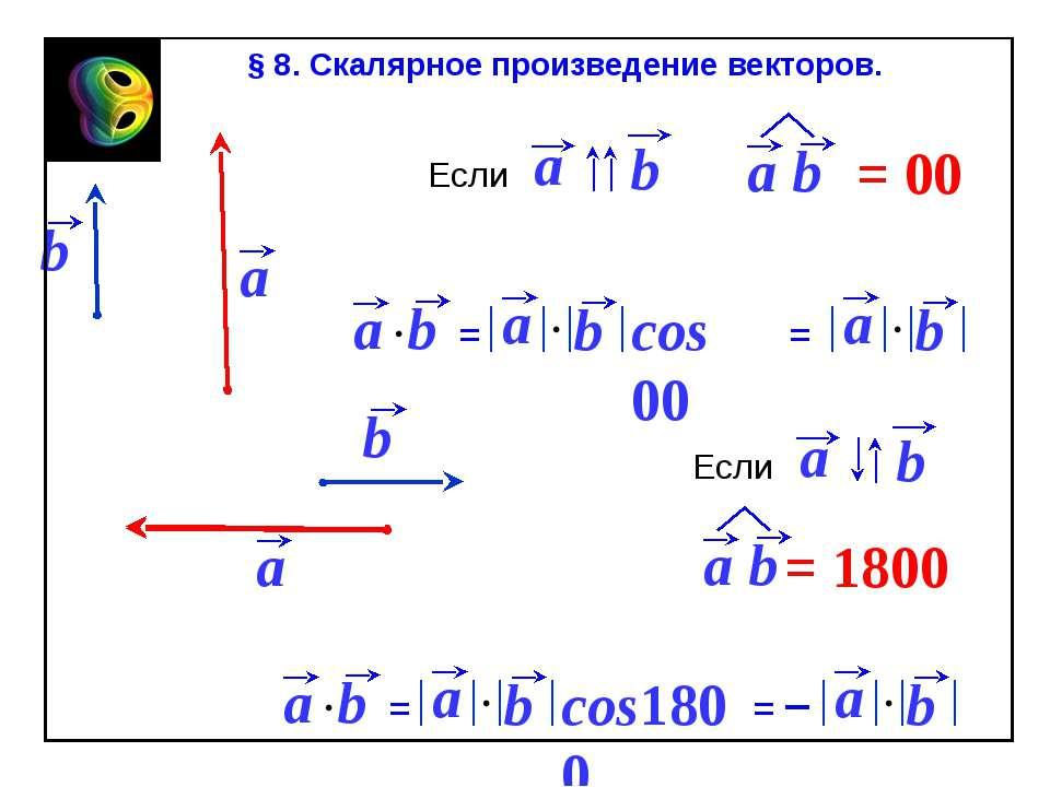 cos 00 cos1800 § 8. Скалярное произведение векторов. = = a b = 00 Если = a b ...
