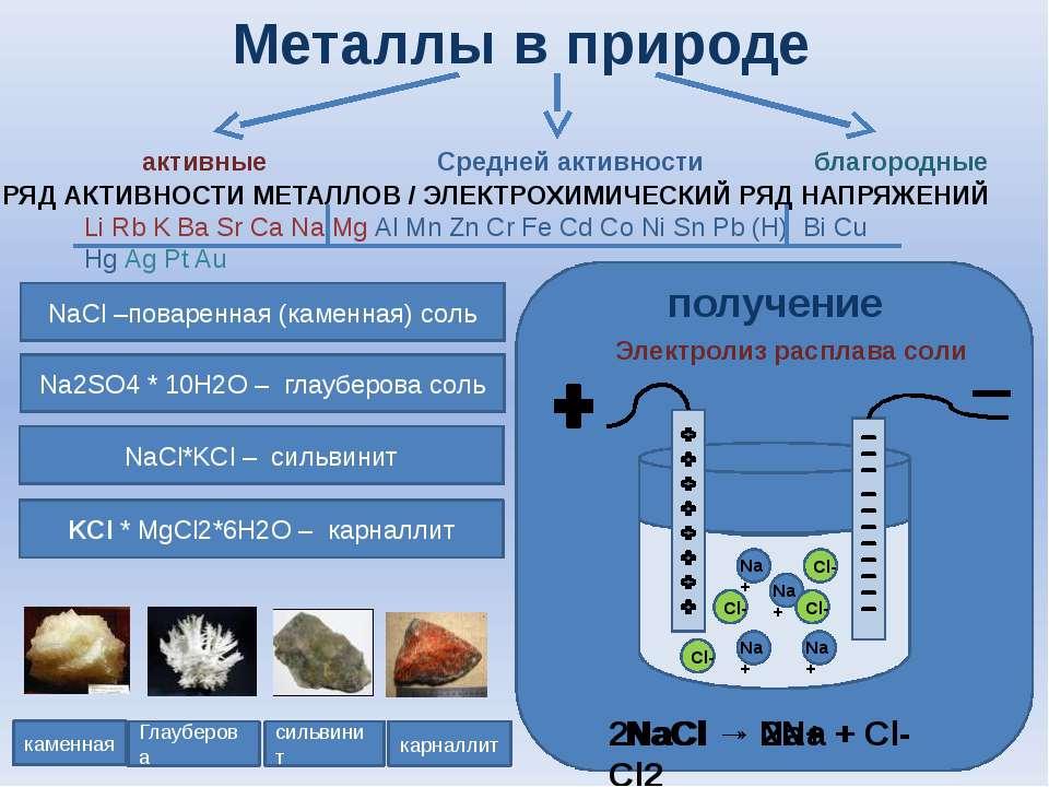 Металлы в природе каменная Глауберова сильвинит карналлит активные Средней ак...