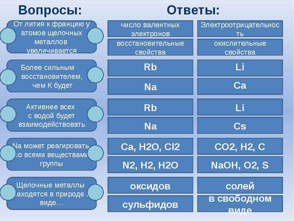 Вопросы: От лития к францию у атомов щелочных металлов увеличивается Более си...