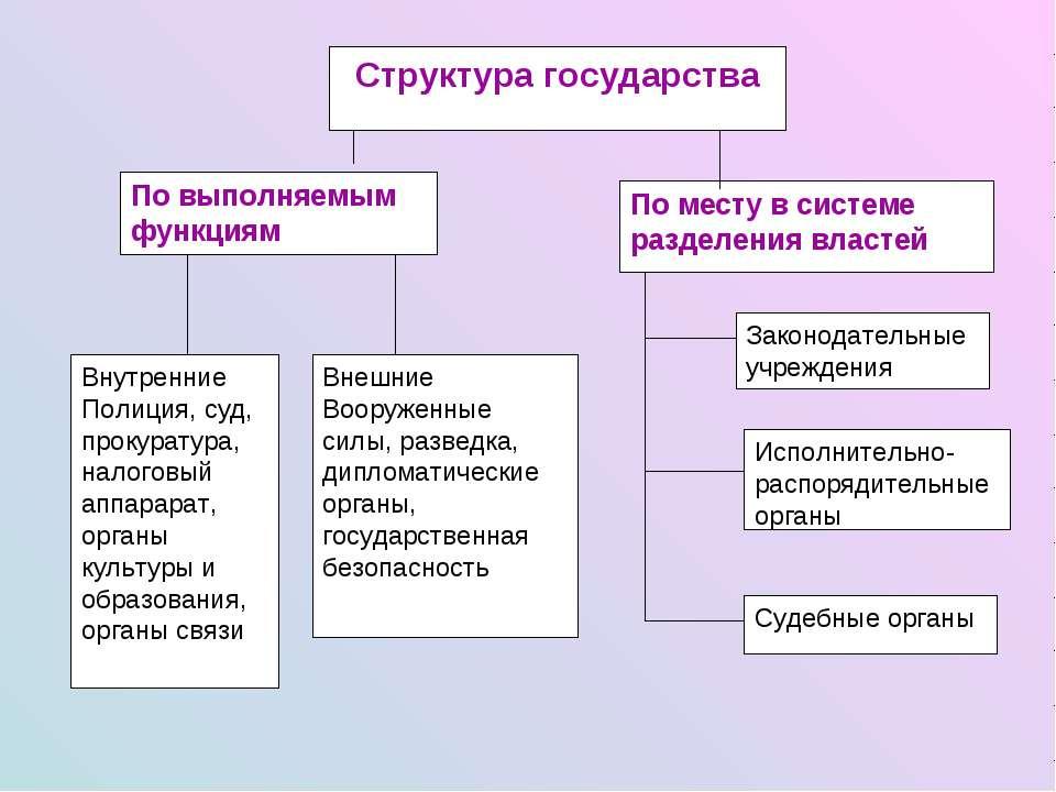 Структура государства По выполняемым функциям По месту в системе разделения в...