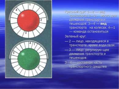 Красный круг: 1—2 — вид транспорта; 2—3 — место для движения транспорта и пеш...