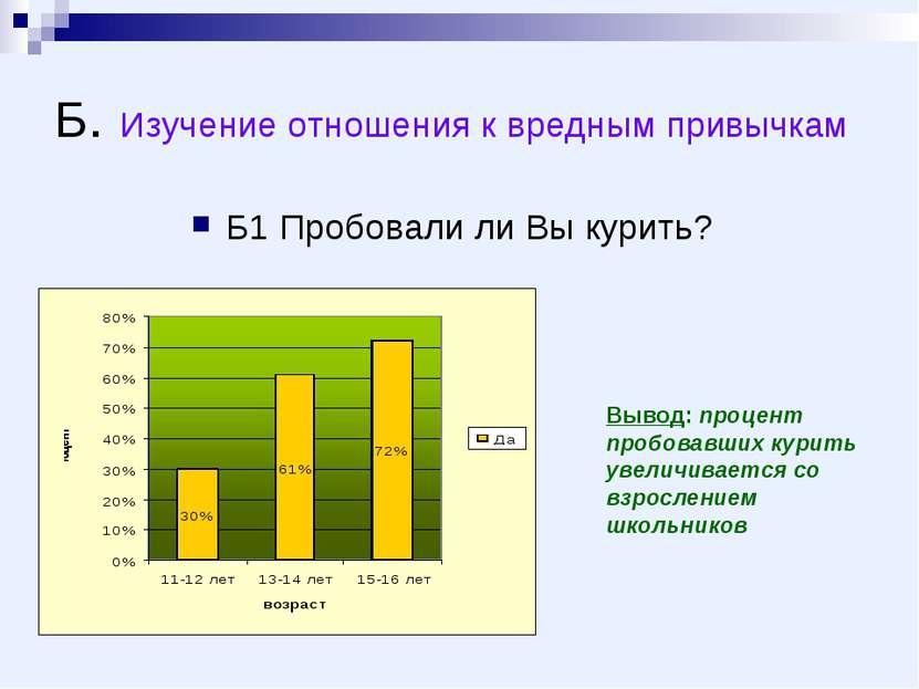 Б. Изучение отношения к вредным привычкам Б1 Пробовали ли Вы курить? Вывод: п...
