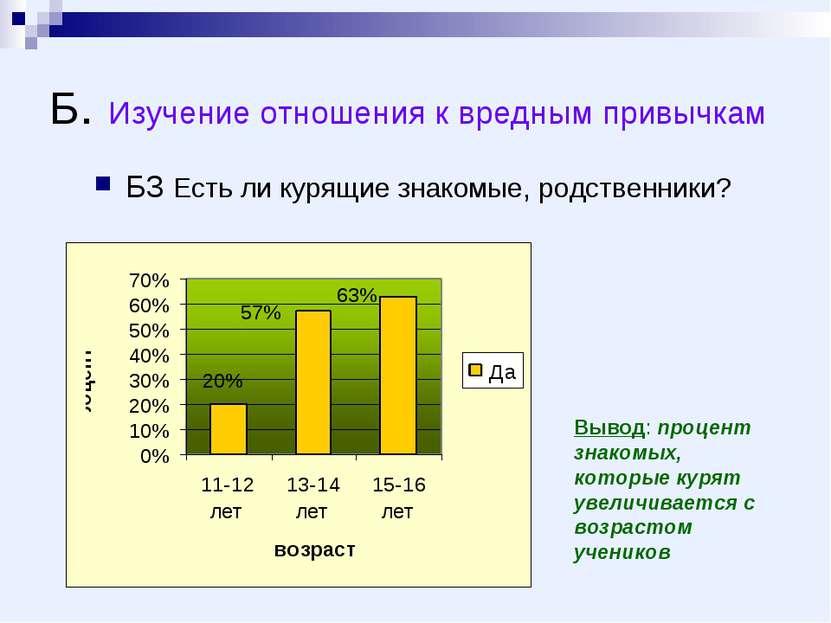 Б. Изучение отношения к вредным привычкам Б3 Есть ли курящие знакомые, родств...