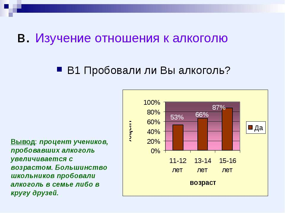в. Изучение отношения к алкоголю В1 Пробовали ли Вы алкоголь? Вывод: процент ...