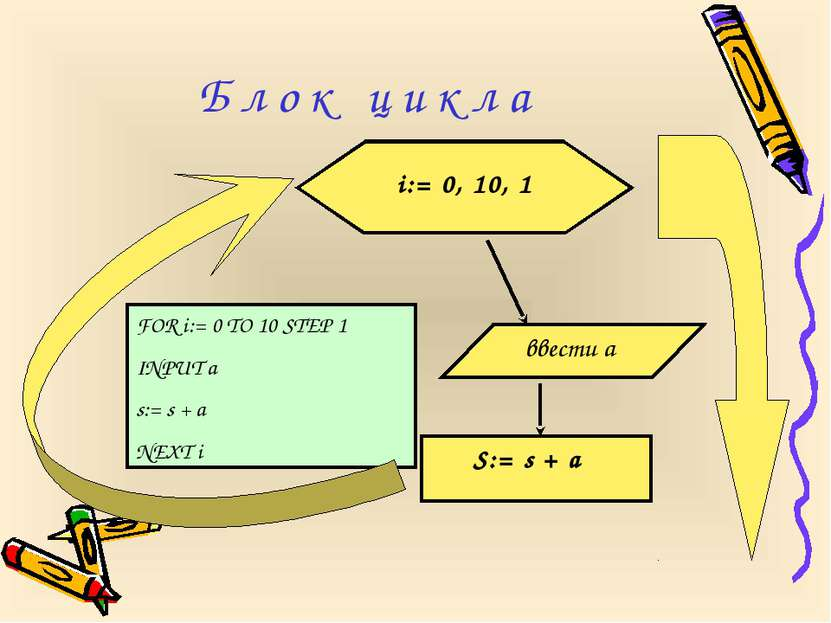 FOR i:= 0 TO 10 STEP 1 INPUT a s:= s + a NEXT i Б л о к ц и к л а i:= 0, 10, ...
